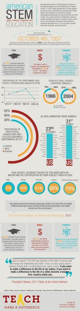 Teach.com-STEM-Infographic (2)